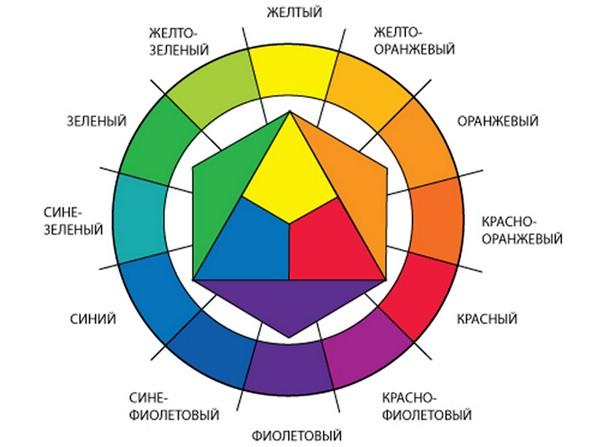 круг Иттена